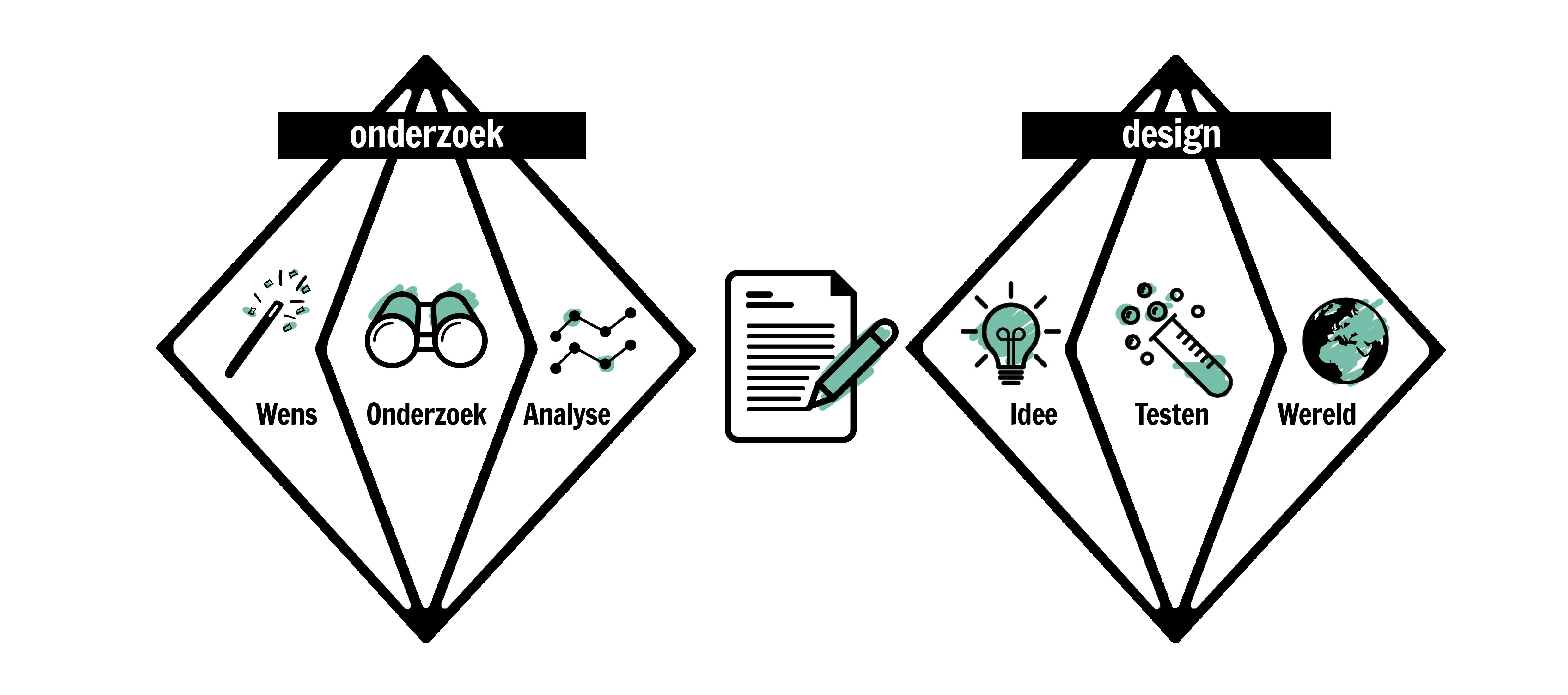 Registreer voor de Masterclass Business Design Thinking
